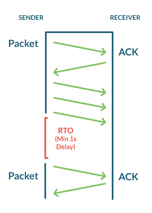 TCP RTO Retransmission timeout