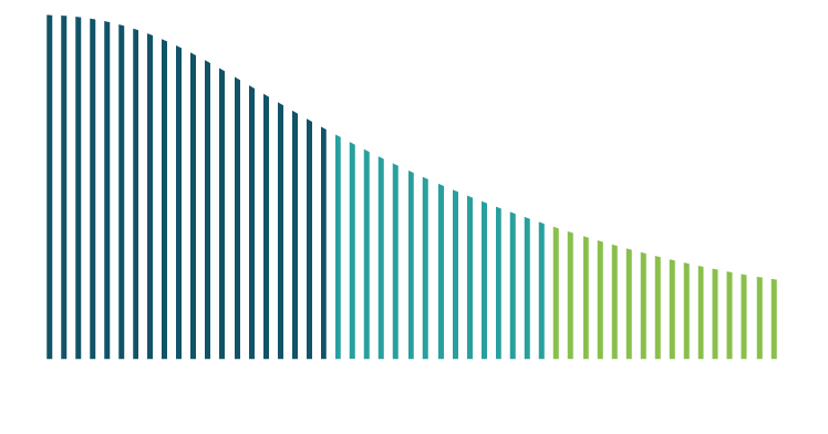 Virtualization Cost Graph