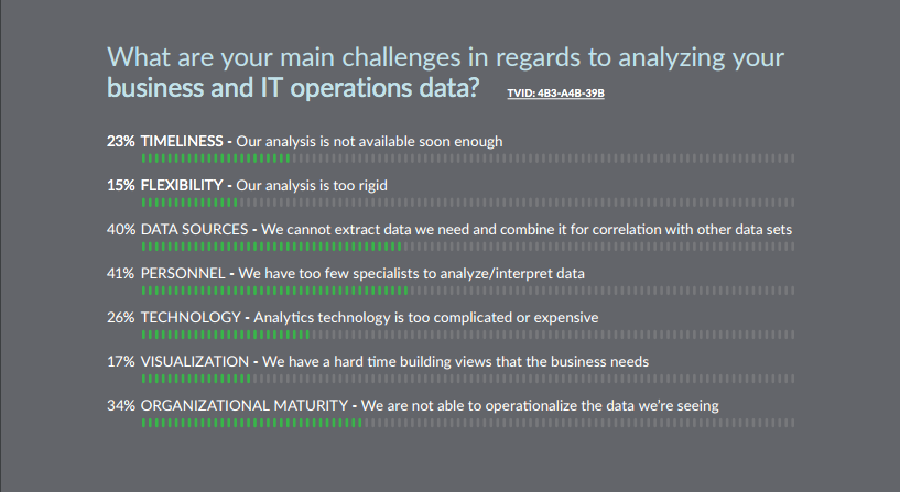 Big data analytics survey results