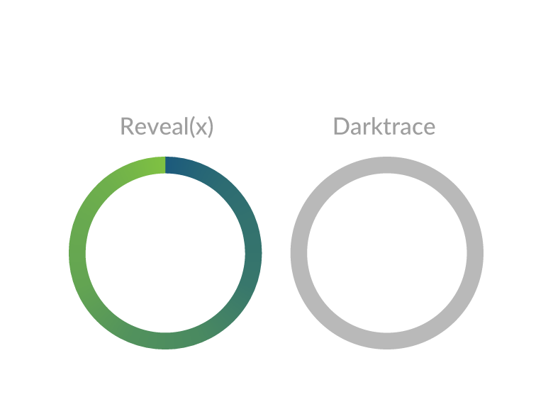 Darktrace decryption comparison