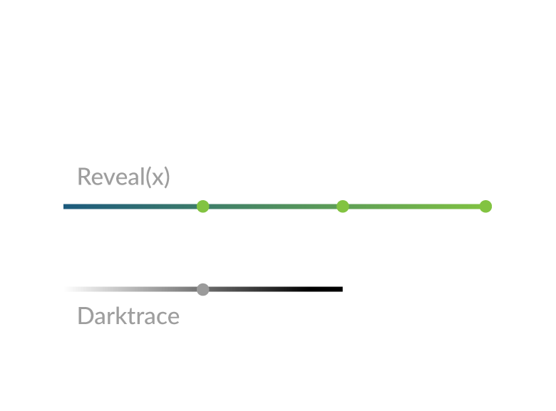 Darktrace workflow comparison