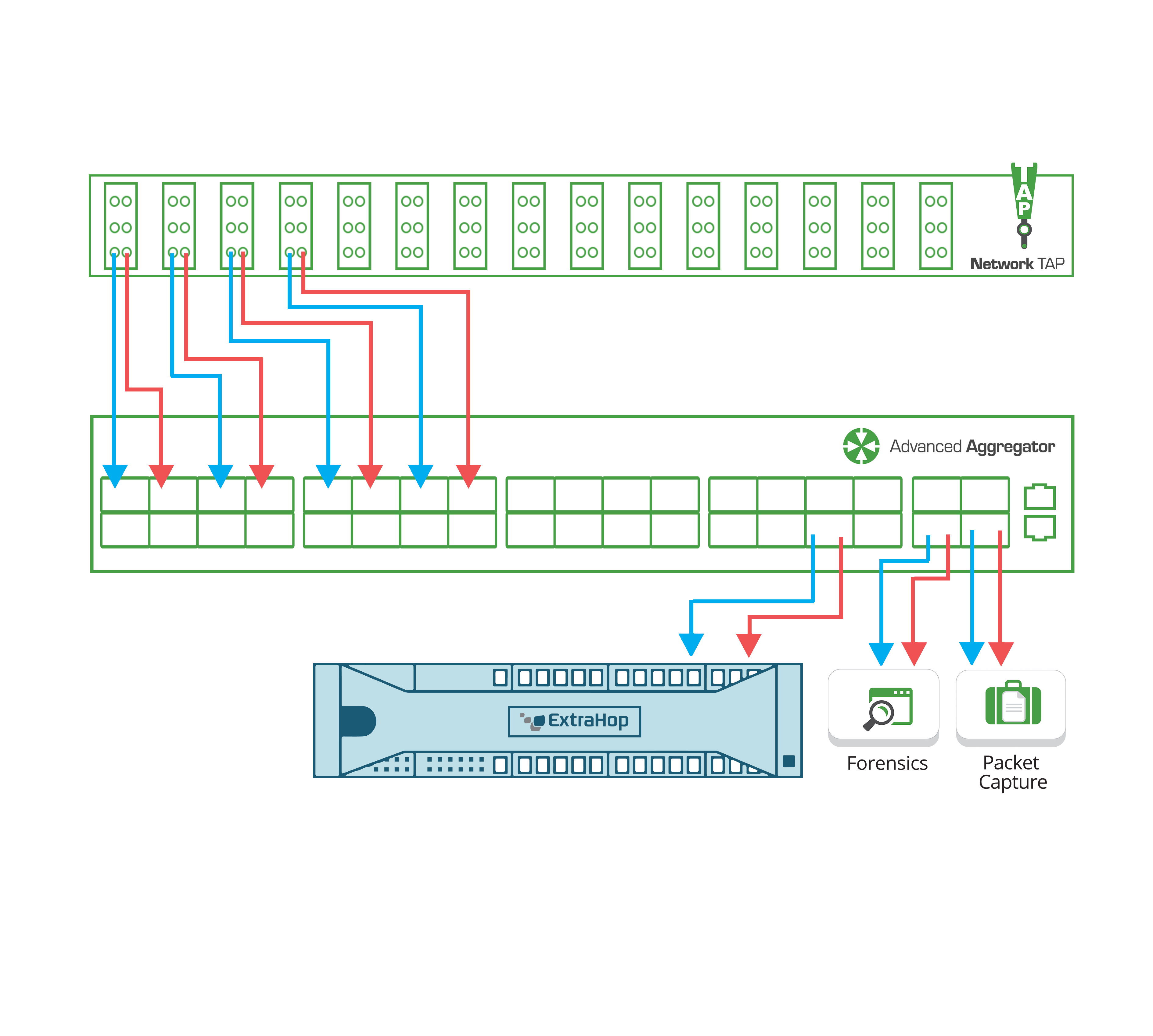 Garland Technology + ExtraHop