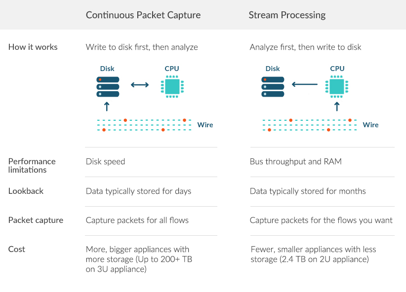 Stream Processing vs  Continuous PCAP: The Big Shift in Monitoring