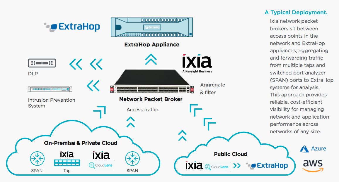Ixia + ExtraHop