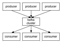 How Kafka Works