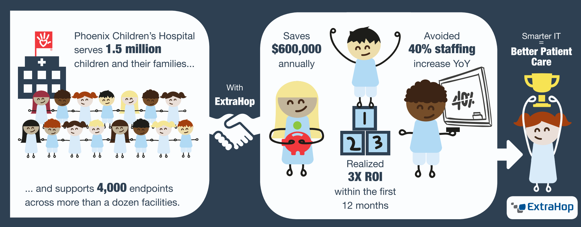 Phoenix Children's Hospital Saves $600,000 Annually in IT Staffing Costs with ExtraHop Infographic