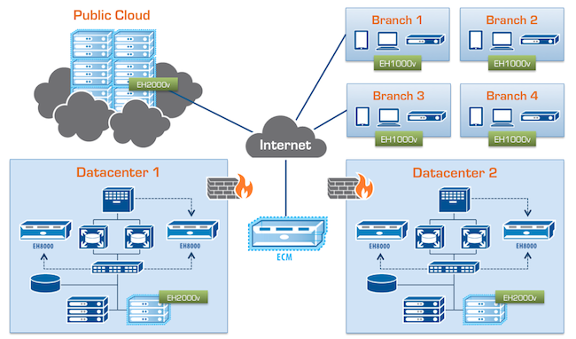Cloud, branch, datacenter, Internet graphic