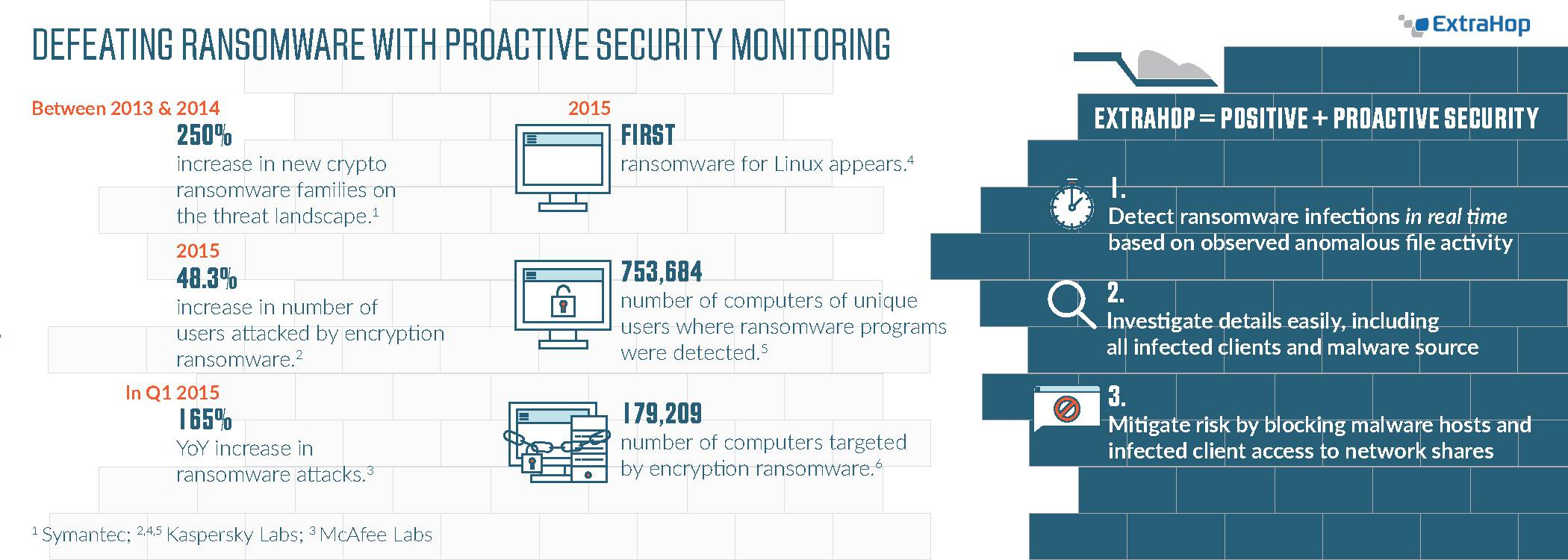 Network security monitoring - Ransomware Infographic