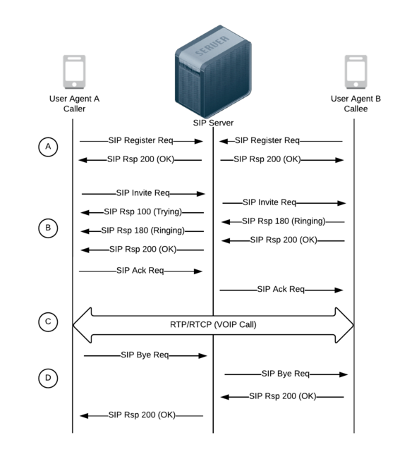 SIP-VoIP Session call flow image