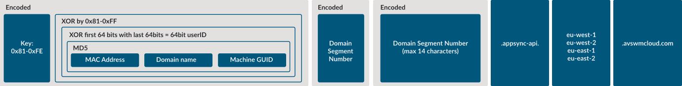 Structure of SUNBURST DNS lookups