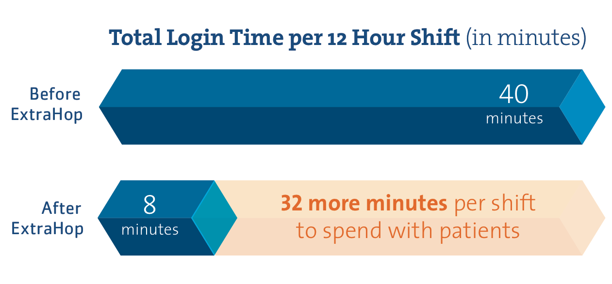 Total login infographic