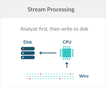 Stream processing means analytics first.