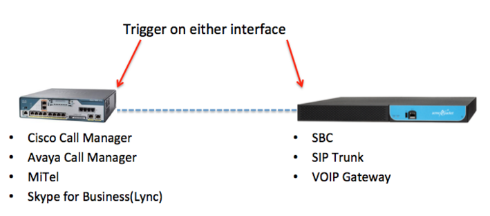 VoIP SIP Triggers