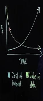 Data half life