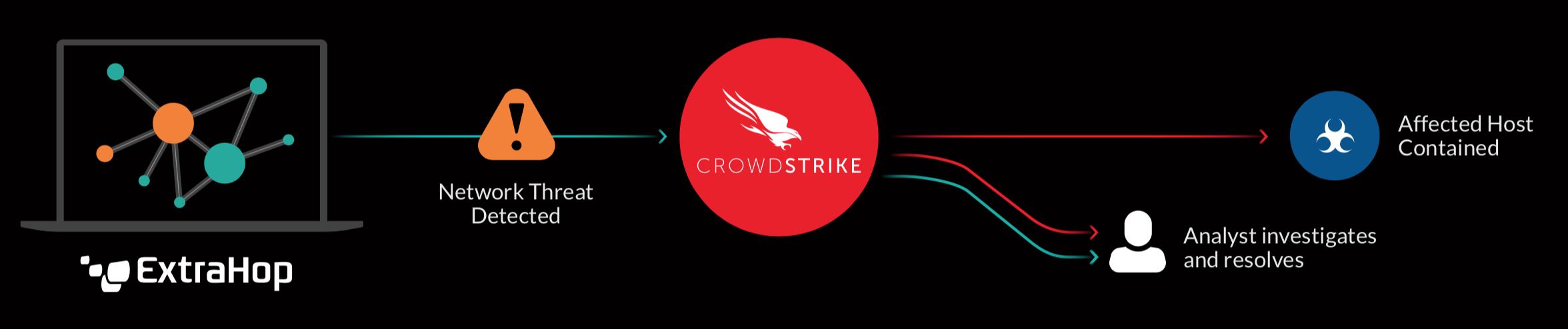 ExtraHop + Crowdstrike Diagram