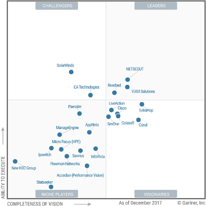 Gartner Magic Quadrant for Network Performance Monitoring and Diagnostics