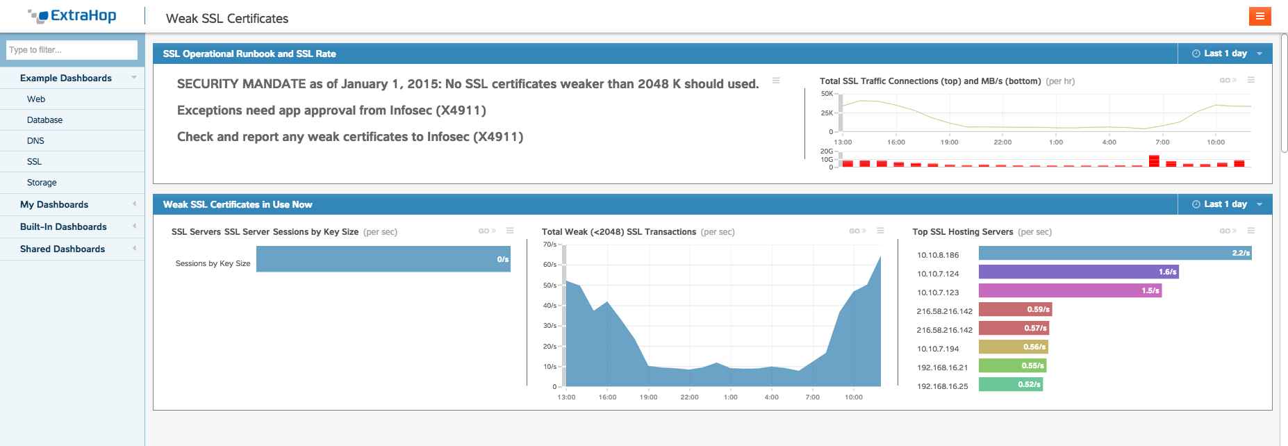 Monitoring ssl traffic ensures strong data encryption extrahop weak ssl certificate graphic 1betcityfo Gallery