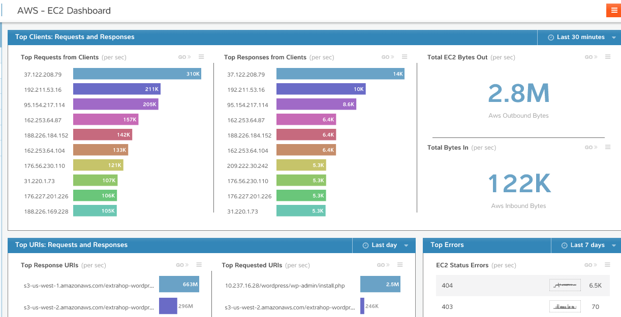 EC2 dashboard