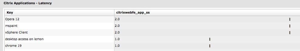 Launch Latency by Application screenshot