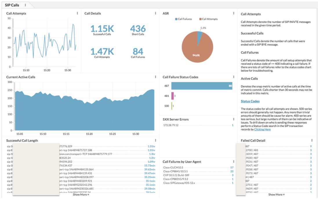 VoIP monitoring dashboard