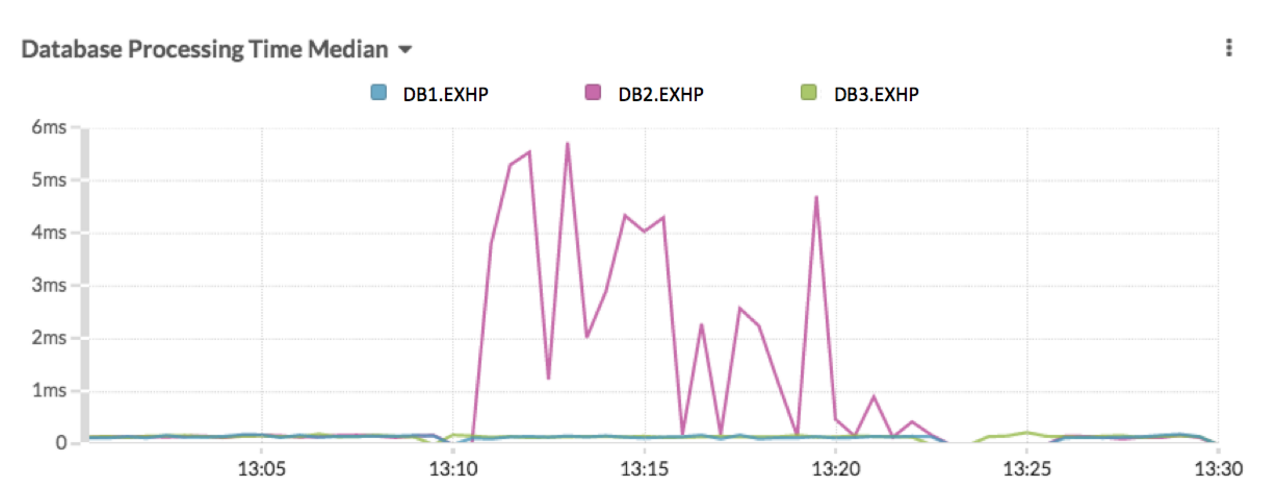 SIP monitoring correlatd with database processing dashboard