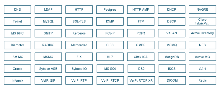 Modular Protocol Framework Graphic