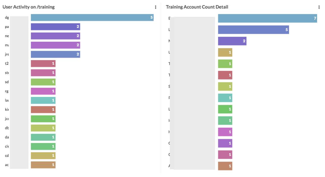 User Access Monitoring Dashboard