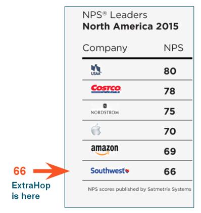ExtraHop's Net Promoter Score Comparison