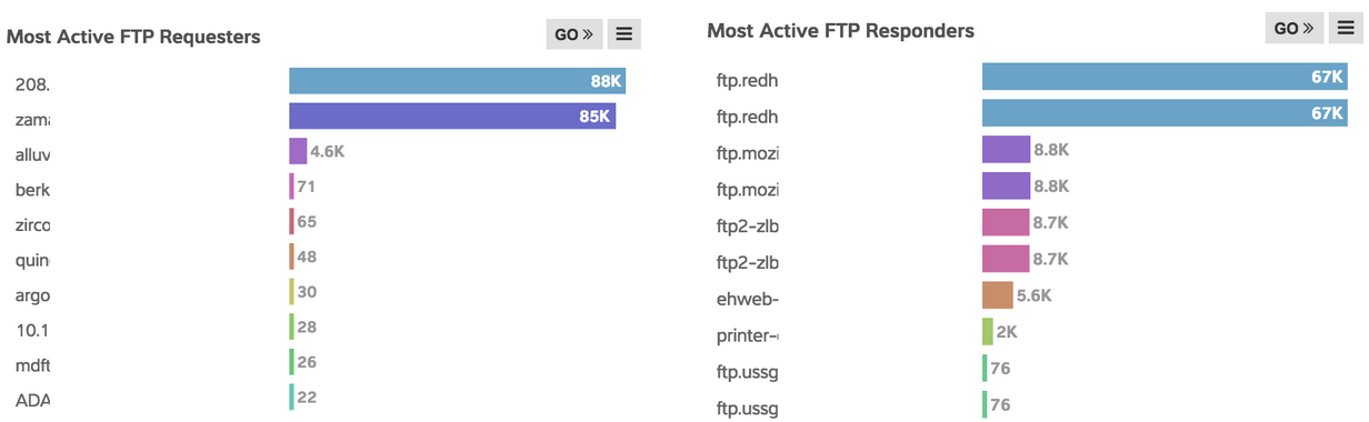 FTP most active requests image
