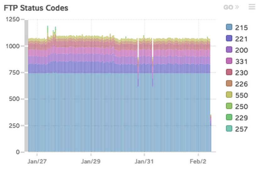FTP status codes image
