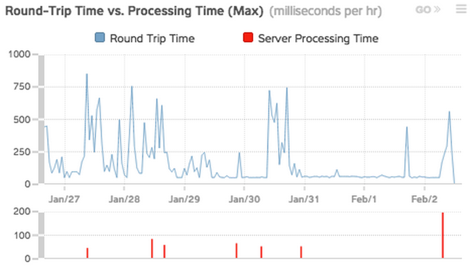 FTP RTT vs processing time