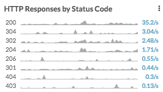 Http responses by status code in ExtraHop