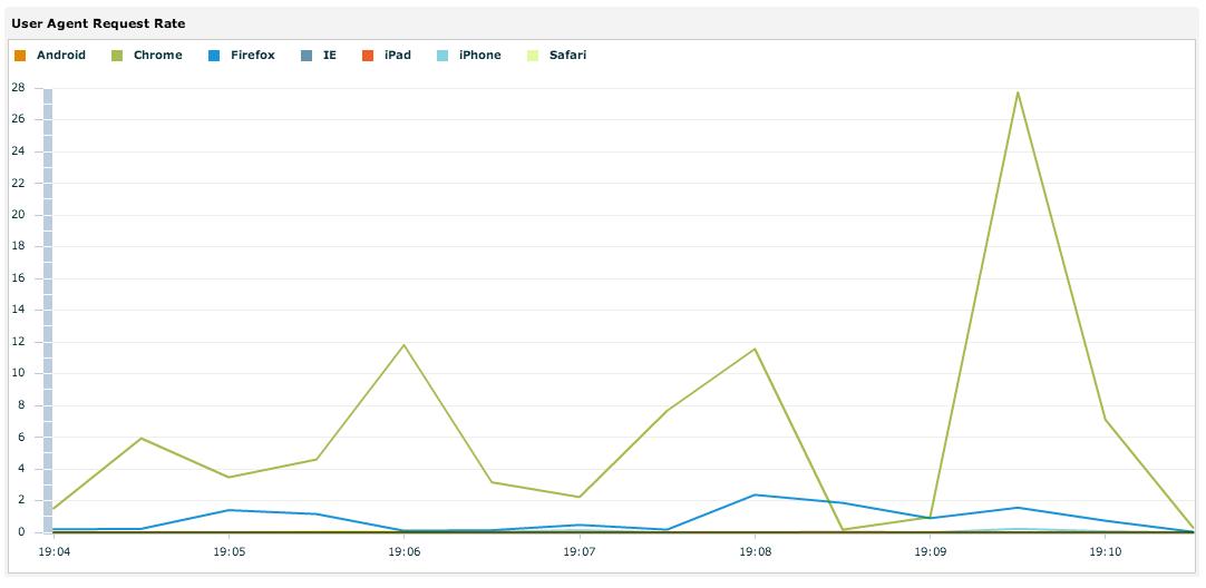 User agent reporting bundle screenshot 2