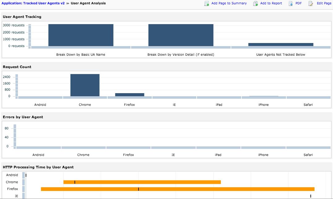 User agent reporting bundle screenshot 1