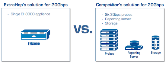 20gbps throughput