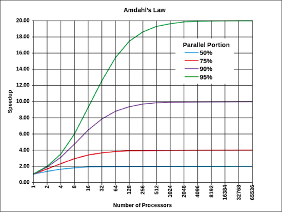 Amdahl's Law graph