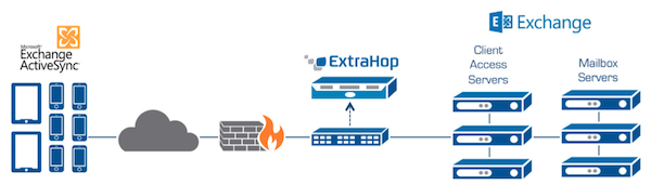 The ExtraHop platform deploys passively from a SPAN or network tap, equipping IT teams with a real-time view of communications. The above diagram illustrates how ExtraHop deploys to support Exchange ActiveSync projects.