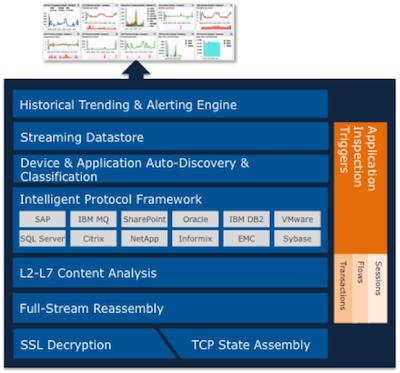 ExtraHop Platform Architecture