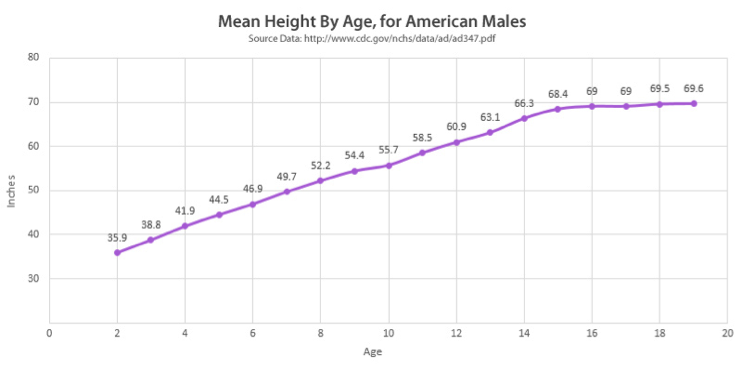 Example of aggregation using the arithmetic mean. The individual height surveys are consolidated on the basis of age.
