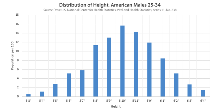 An example histogram. Histograms also can be represented as a table of values and frequencies.