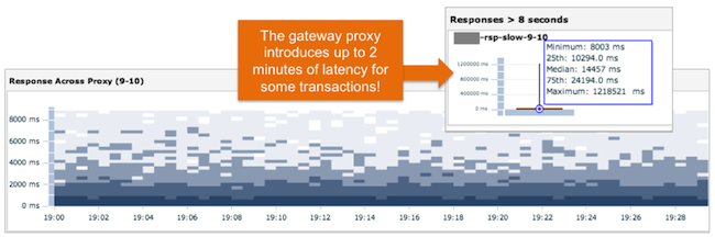 Proxy Transaction Tracing Screen 2