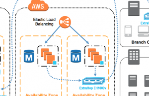 ExtraHop helps IT organizations optimize their AWS deployments.