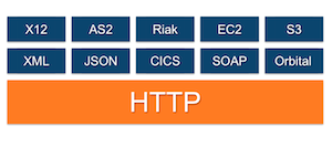 ExtraHop can monitor any protocol built on top of HTTP.