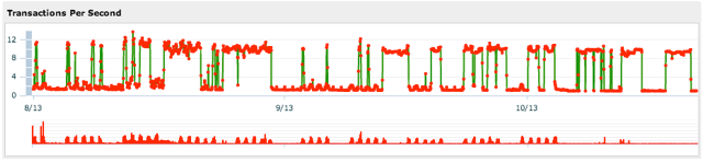The red bars at the bottom show DNS errors. After problems are fixed in the middle of October, the errors drop significantly.
