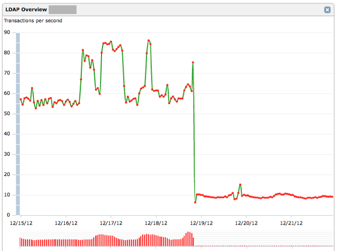 A general configuration change results in 5 times less load on the LDAP server and dramatic reduction in LDAP errors.