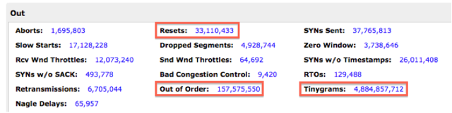 In August, out-of-order segments and tinygrams were contributing to network congestion.