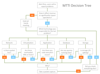 MTTI decision tree 350px