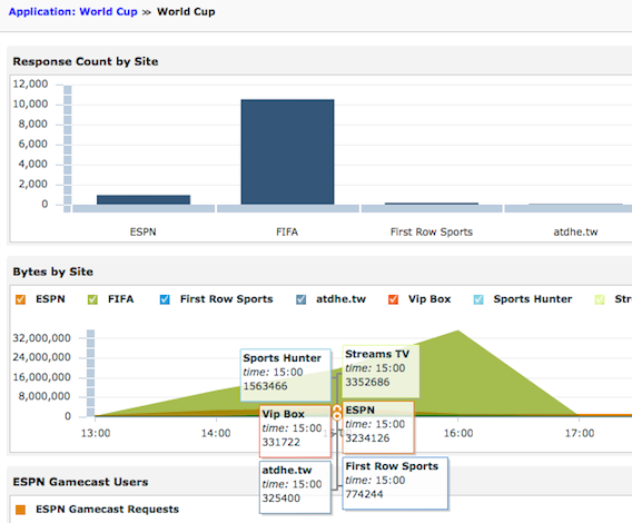 ExtraHop parses transactions to World Cup streaming sites so you can track streaming activity.