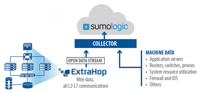 ExtraHop and Sumo Logic architecture