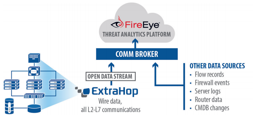 FireEye diagram APT detection